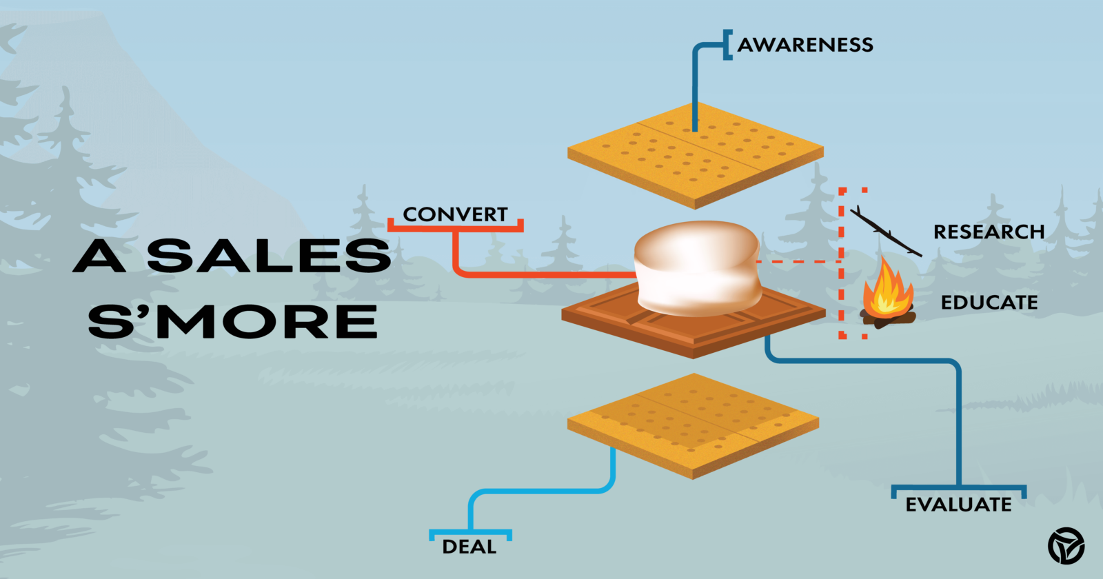 Levels of a Sales S'more [Funnel]: Part 1, The Sales Funnel